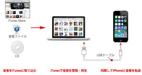 468x248xitunes_iphone_music_sync.jpg.pagespeed.ic.-LOMaz2C4v