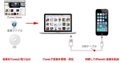 iTunes,PC iPhone,同期