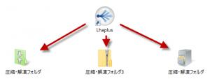『Lhaplus』圧縮・解凍ソフト