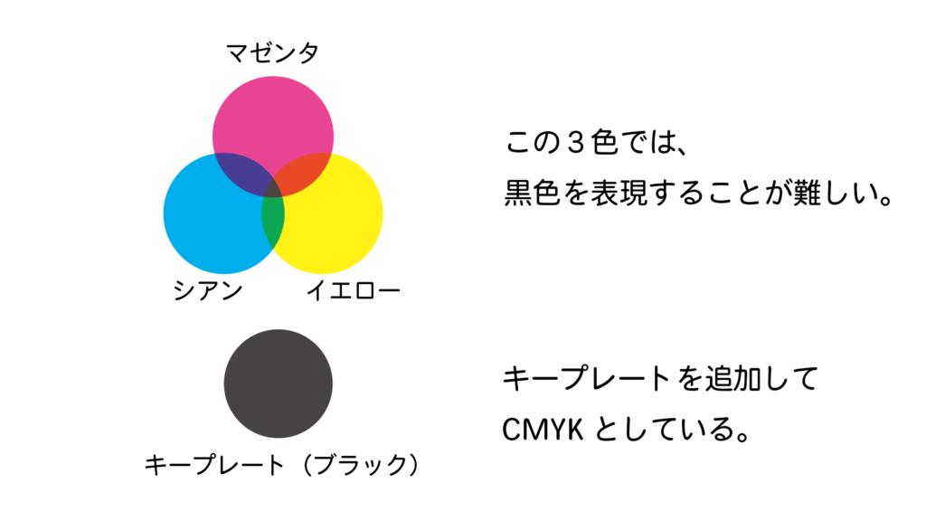 CMYKの説明図
